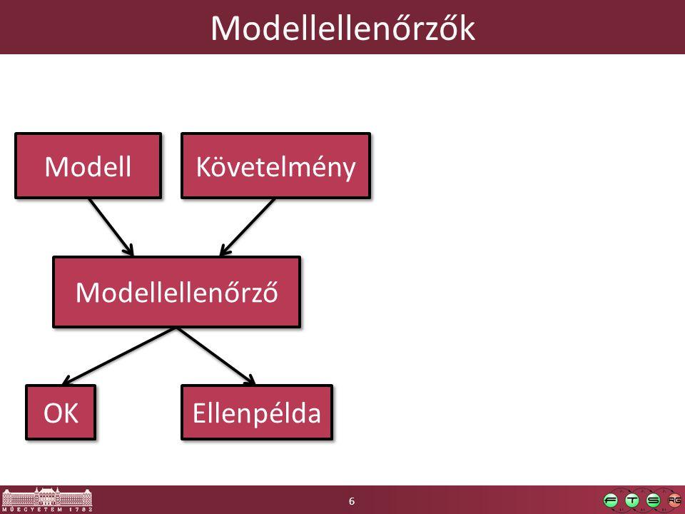 Modellellenőrzők Modell Követelmény Modellellenőrző OK Ellenpélda