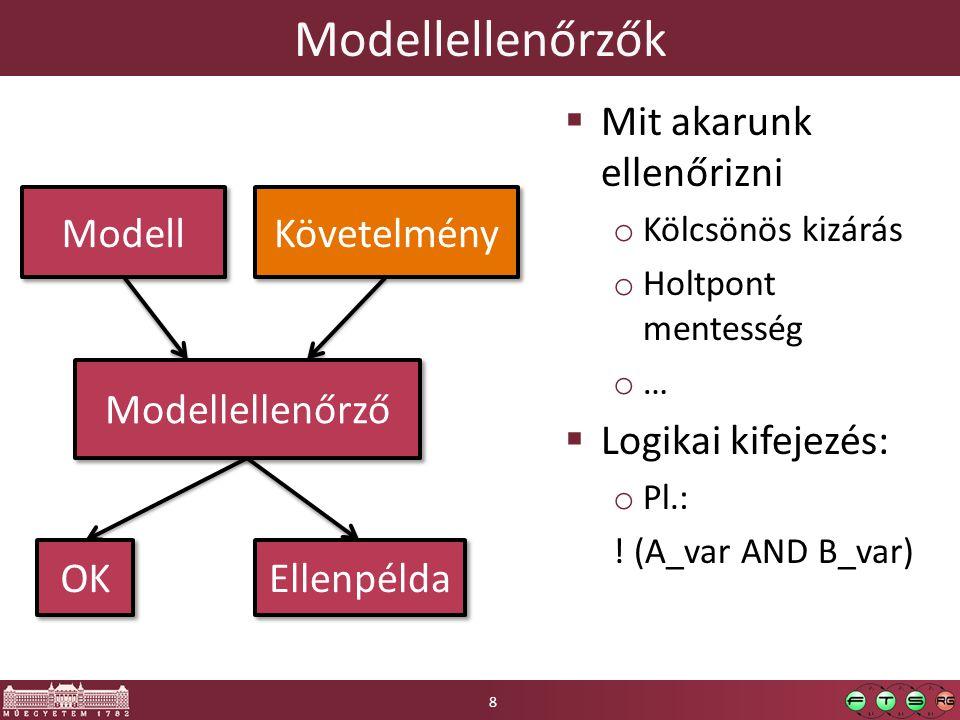 Modellellenőrzők Mit akarunk ellenőrizni Logikai kifejezés: Modell