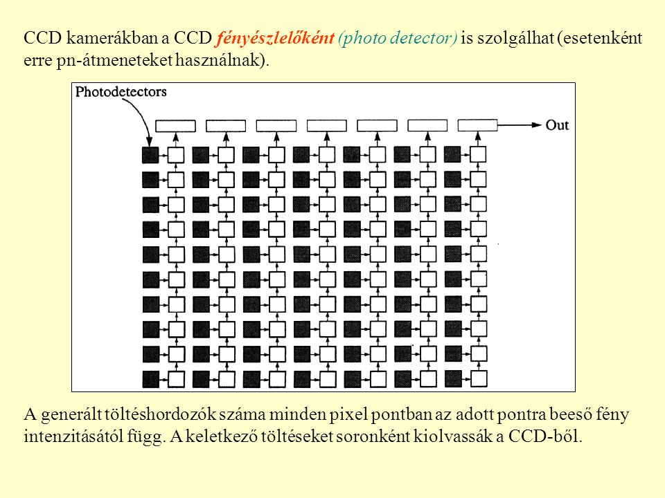CCD kamerákban a CCD fényészlelőként (photo detector) is szolgálhat (esetenként erre pn-átmeneteket használnak).