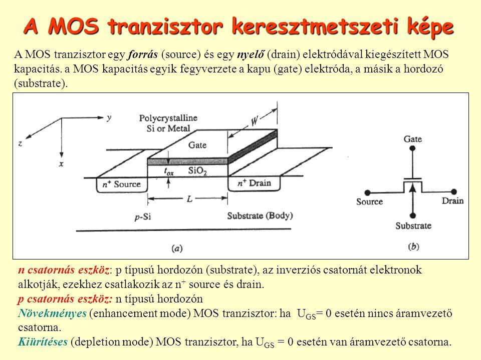 A MOS tranzisztor keresztmetszeti képe