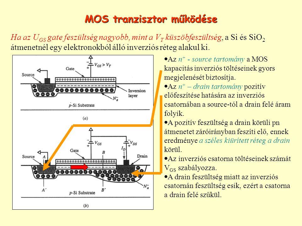 MOS tranzisztor működése