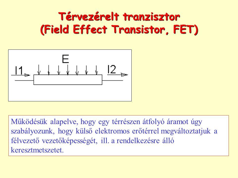 Térvezérelt tranzisztor (Field Effect Transistor, FET)
