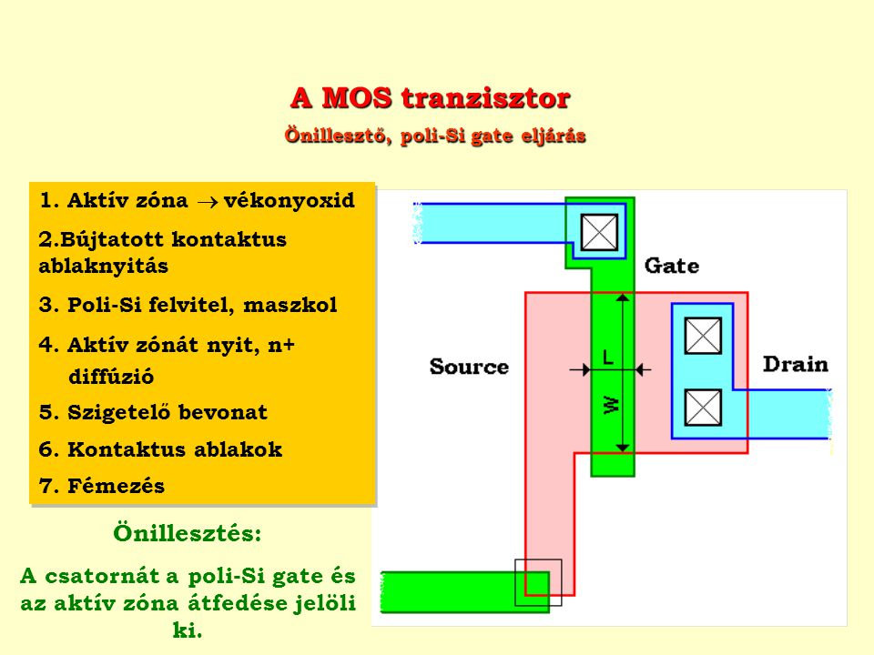 A MOS tranzisztor Önillesztő, poli-Si gate eljárás