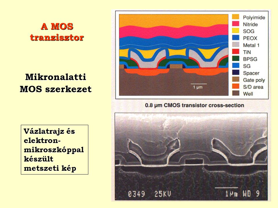 Mikronalatti MOS szerkezet