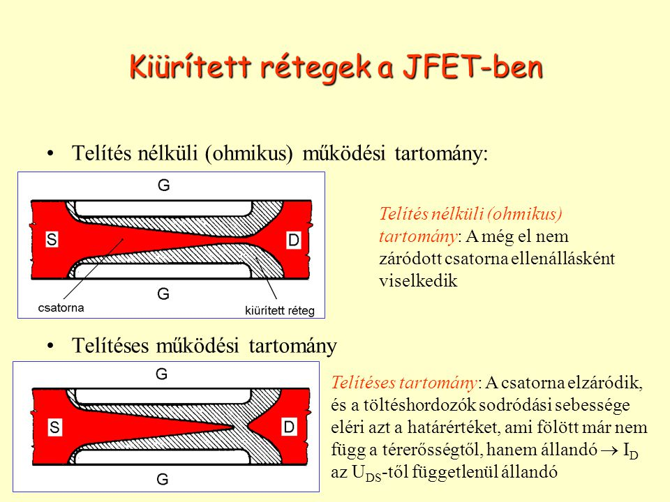 Kiürített rétegek a JFET-ben
