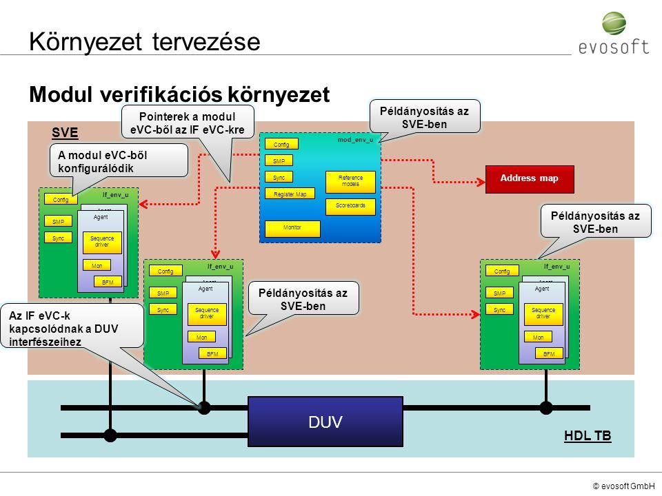 Környezet tervezése Modul verifikációs környezet DUV SVE HDL TB