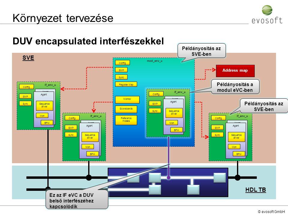 Környezet tervezése DUV encapsulated interfészekkel SVE HDL TB