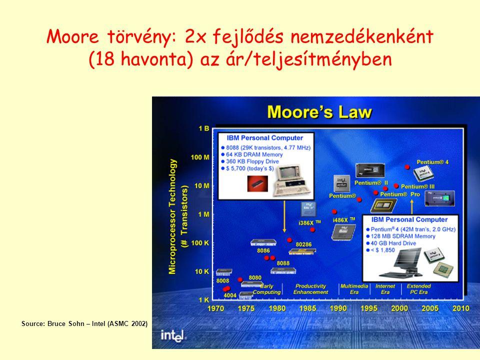 Moore törvény: 2x fejlődés nemzedékenként (18 havonta) az ár/teljesítményben