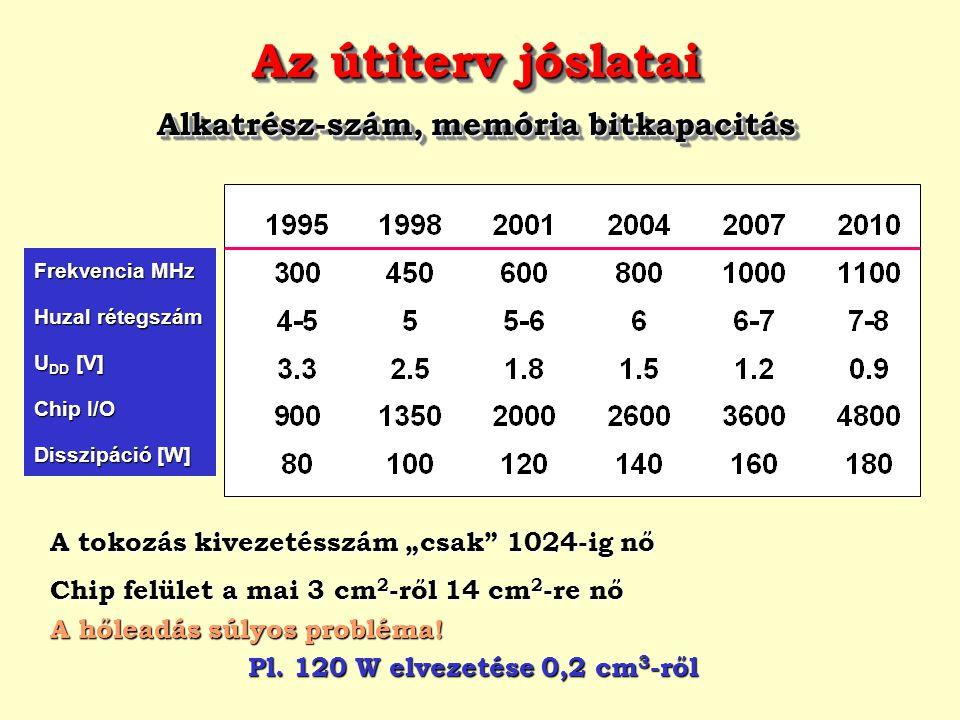 Alkatrész-szám, memória bitkapacitás