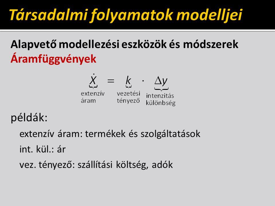 Társadalmi folyamatok modelljei