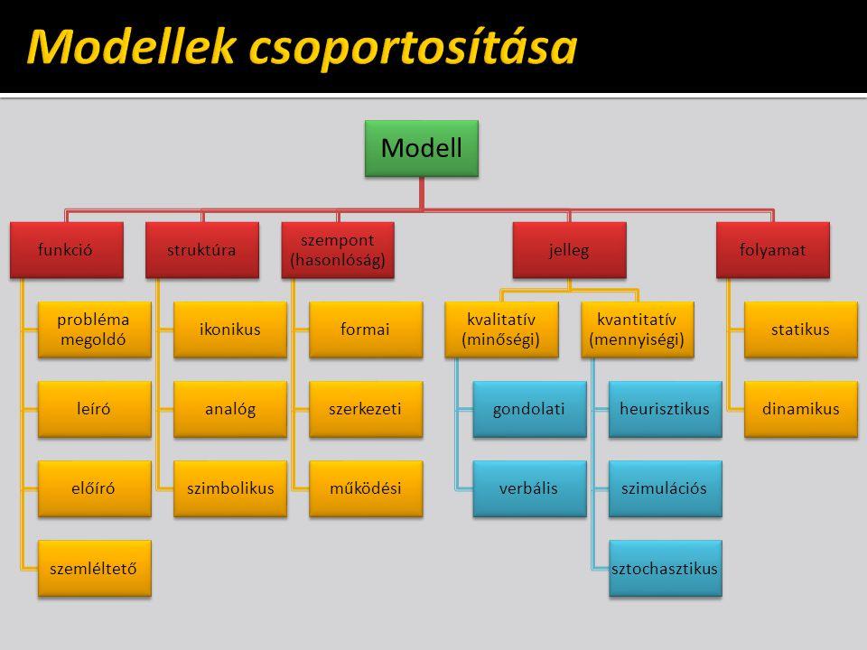 Modellek csoportosítása