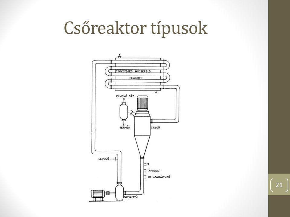 Csőreaktor típusok Ezen a képen egy lehetséges másik megoldás látható, amelyben az érdekesség, hogy a reaktorcső maga is hőcserélő.