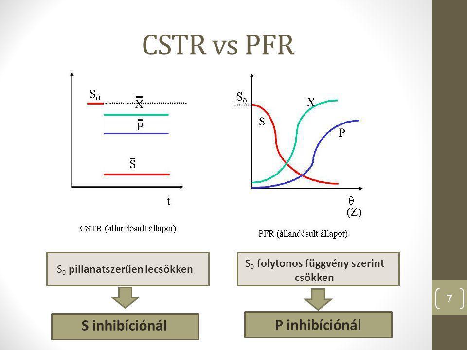 CSTR vs PFR S inhibíciónál P inhibíciónál
