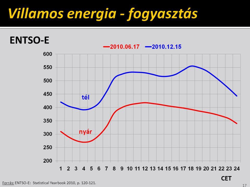 Villamos energia - fogyasztás