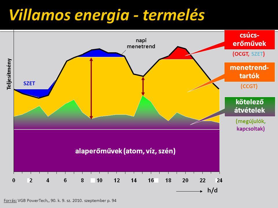 Villamos energia - termelés