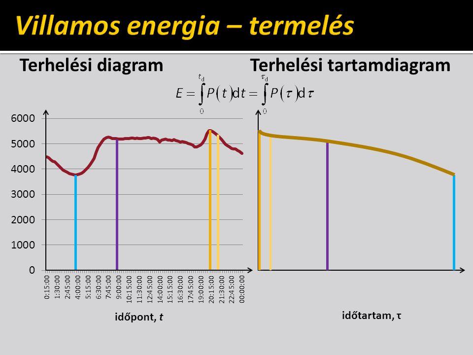 Villamos energia – termelés