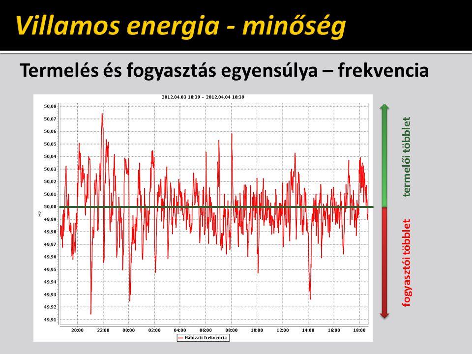Villamos energia - minőség
