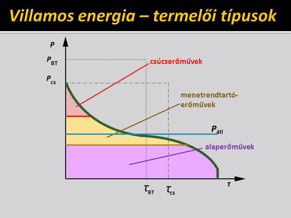 Villamos energia – termelői típusok