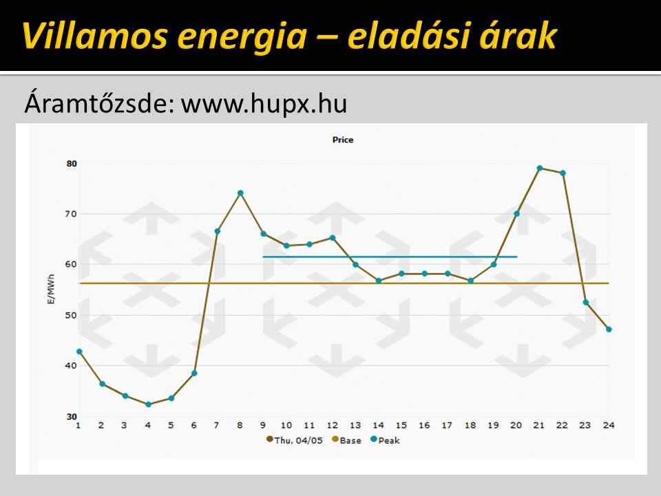 Villamos energia – eladási árak
