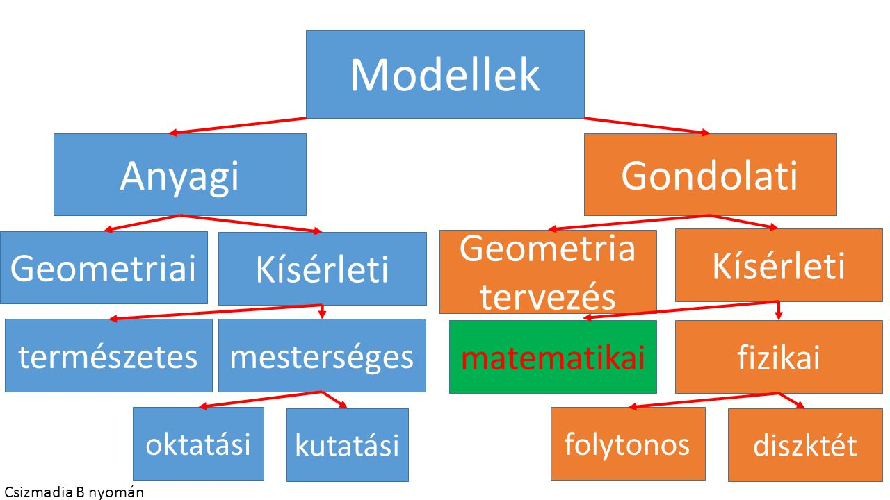 Modellek Anyagi Gondolati Geometria tervezés Geometriai Kísérleti