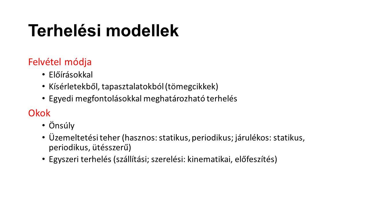 Terhelési modellek Felvétel módja Okok Előírásokkal
