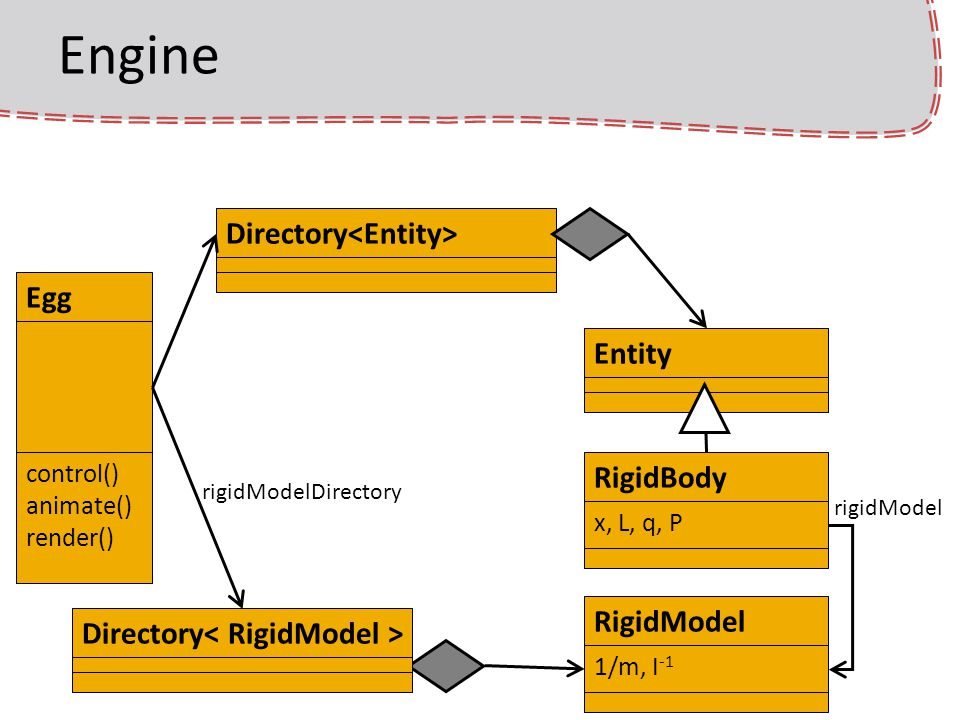 Engine Directory<Entity> Egg Entity RigidBody RigidModel
