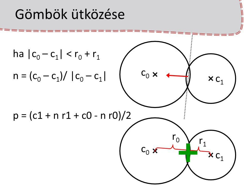 Gömbök ütközése ha |c0 – c1| < r0 + r1 n = (c0 – c1)/ |c0 – c1| c0