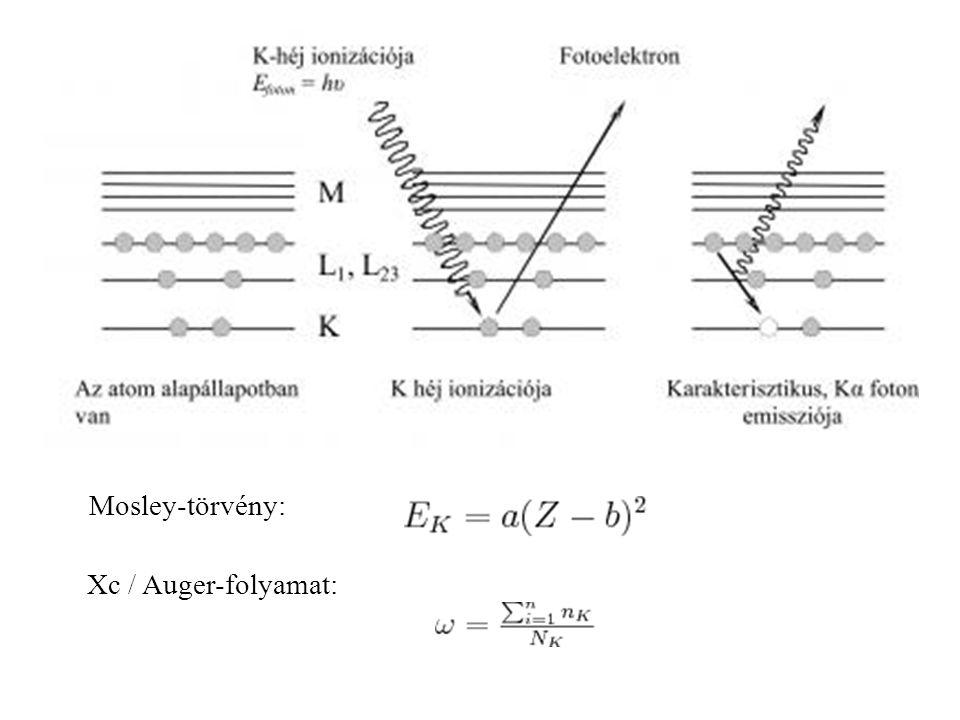 Mosley-törvény: Xc / Auger-folyamat: