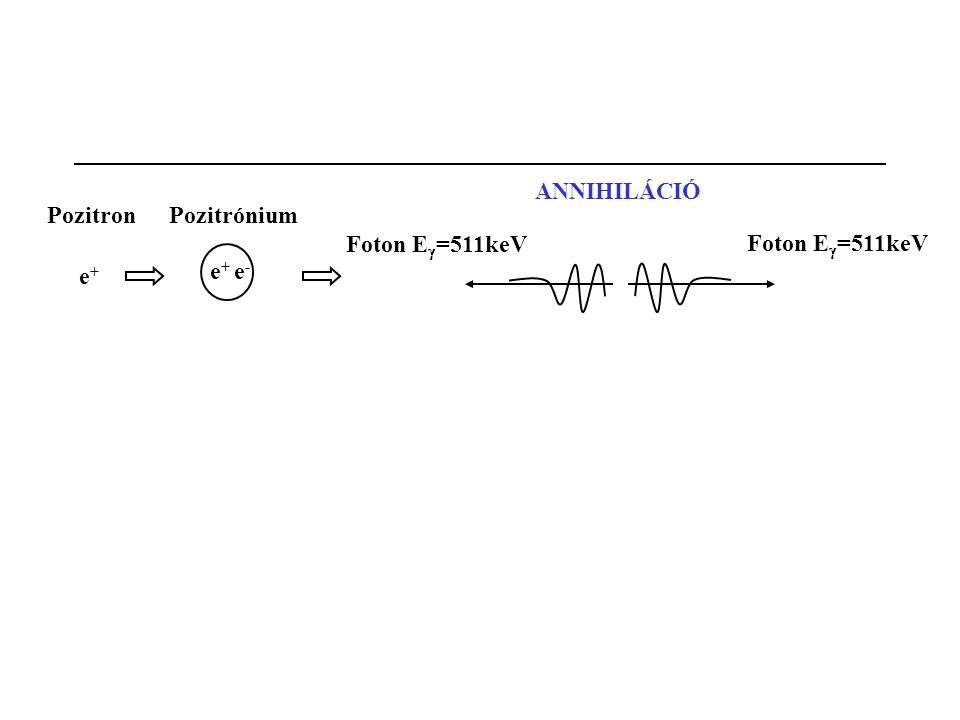 ANNIHILÁCIÓ Pozitron Pozitrónium Foton Eg=511keV Foton Eg=511keV e+ e+ e-