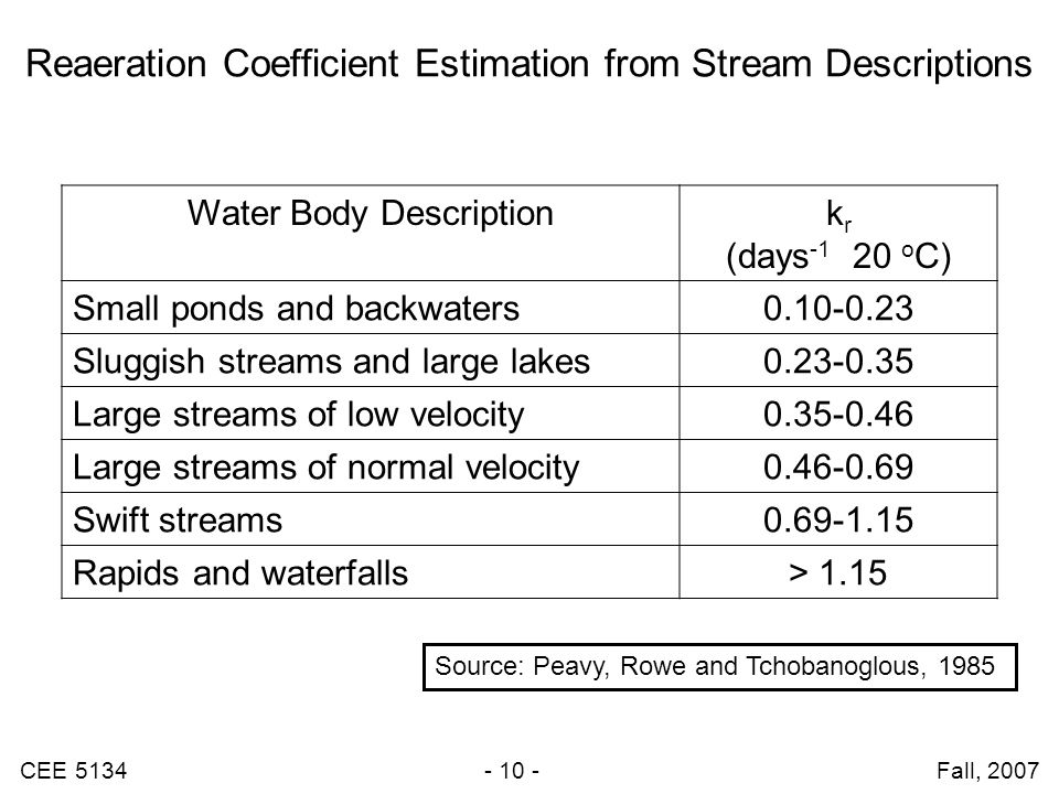 Reaeration Coefficient Estimation from Stream Descriptions