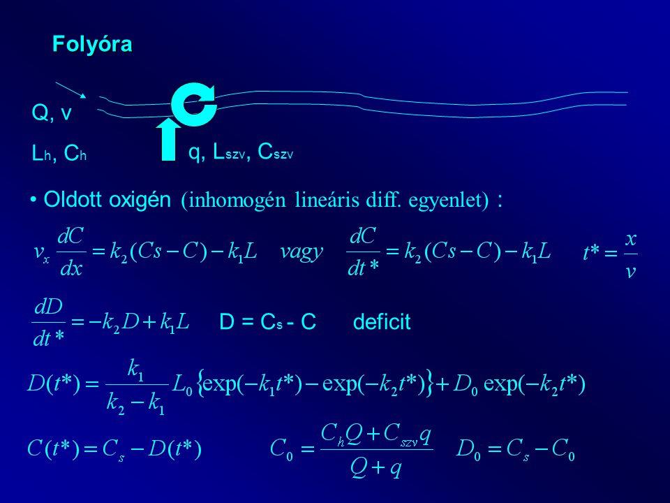 Folyóra Q, v. Lh, Ch. q, Lszv, Cszv. Oldott oxigén (inhomogén lineáris diff.