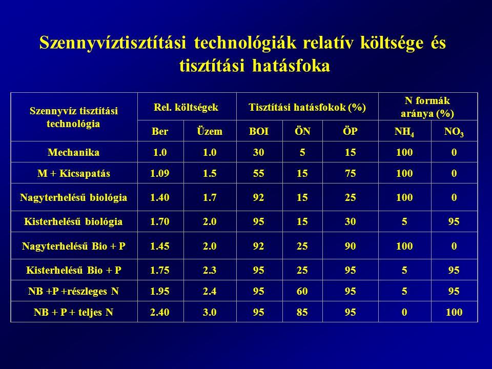 Szennyvíztisztítási technológiák relatív költsége és tisztítási hatásfoka