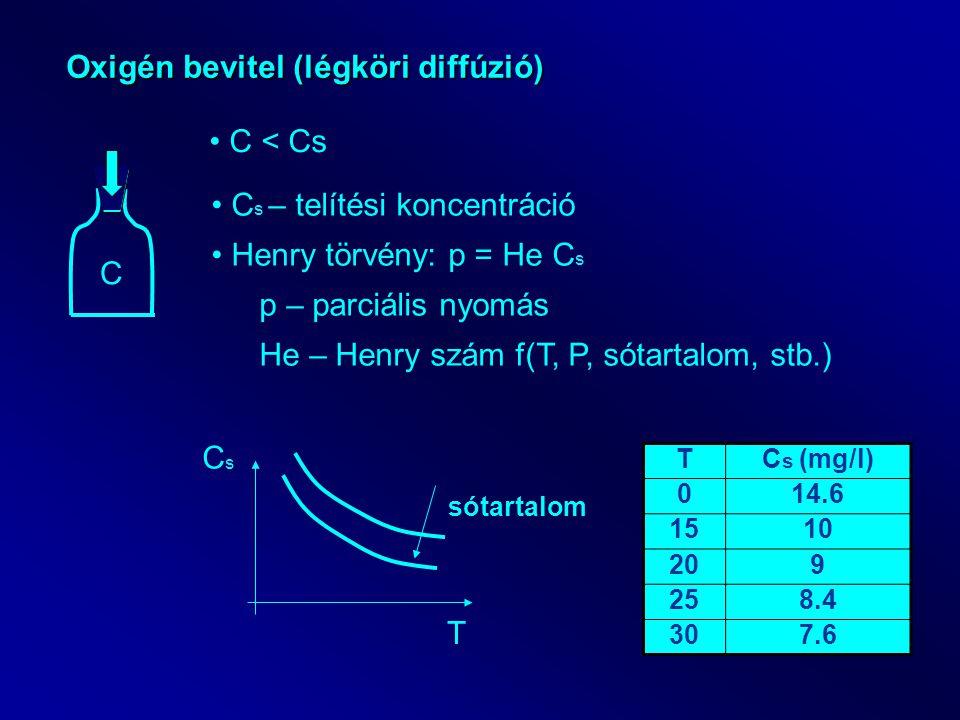 Oxigén bevitel (légköri diffúzió)