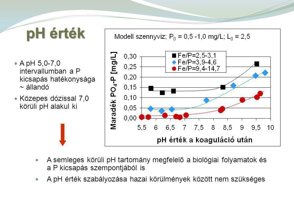 pH érték A pH 5,0-7,0 intervallumban a P kicsapás hatékonysága ~ állandó. Közepes dózissal 7,0 körüli pH alakul ki.
