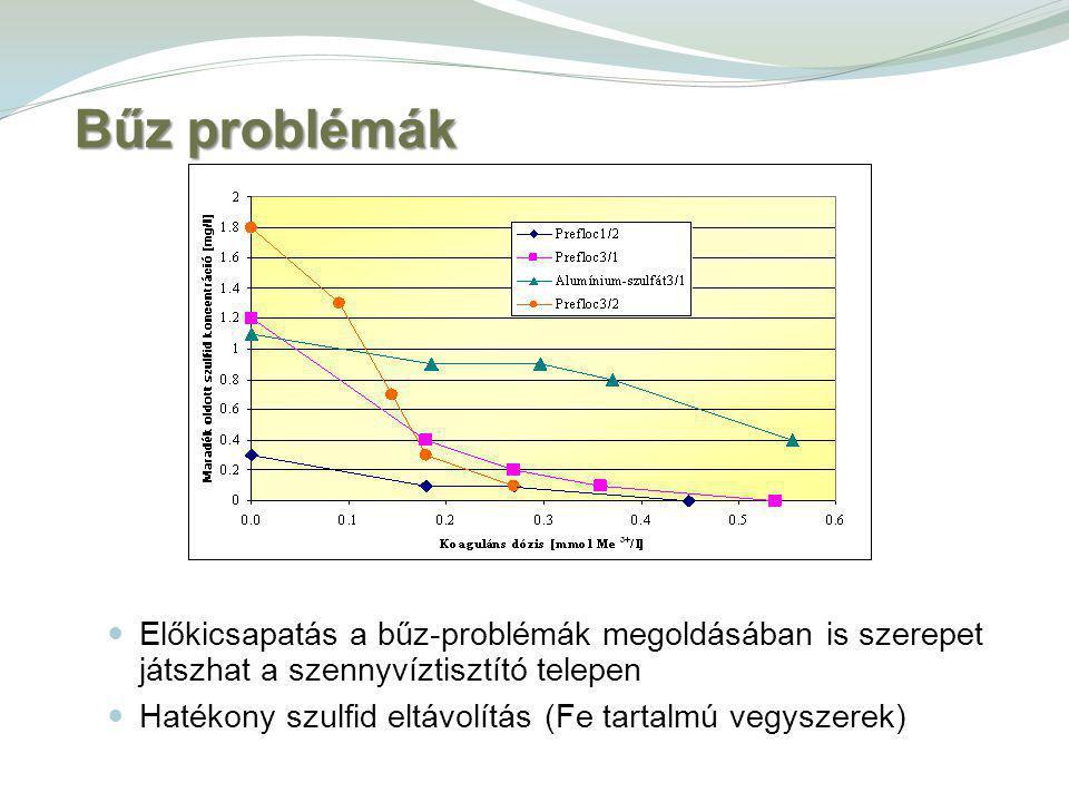 Bűz problémák Előkicsapatás a bűz-problémák megoldásában is szerepet játszhat a szennyvíztisztító telepen.