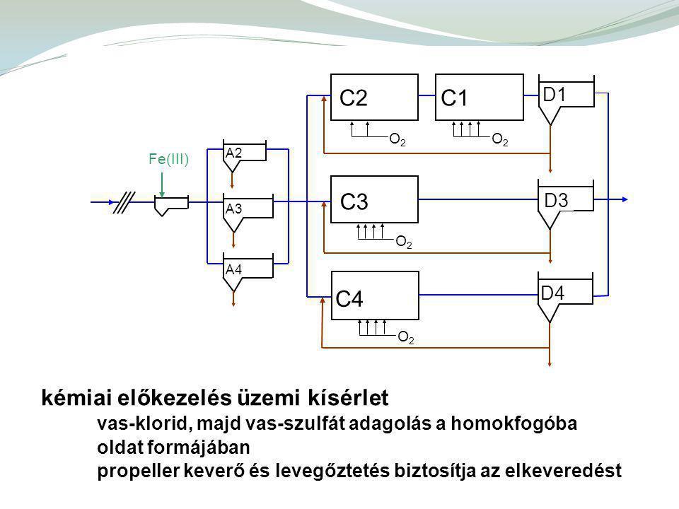 kémiai előkezelés üzemi kísérlet