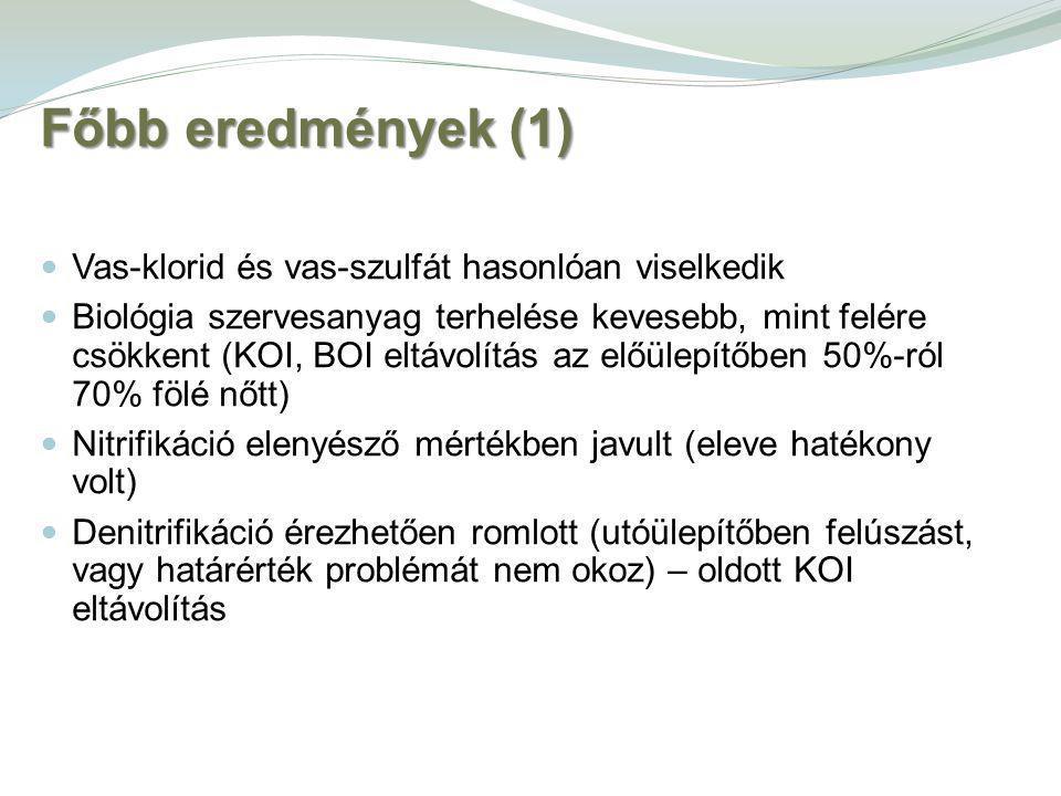 Főbb eredmények (1) Vas-klorid és vas-szulfát hasonlóan viselkedik