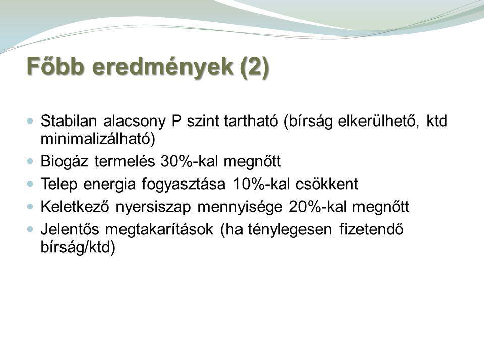 Főbb eredmények (2) Stabilan alacsony P szint tartható (bírság elkerülhető, ktd minimalizálható) Biogáz termelés 30%-kal megnőtt.