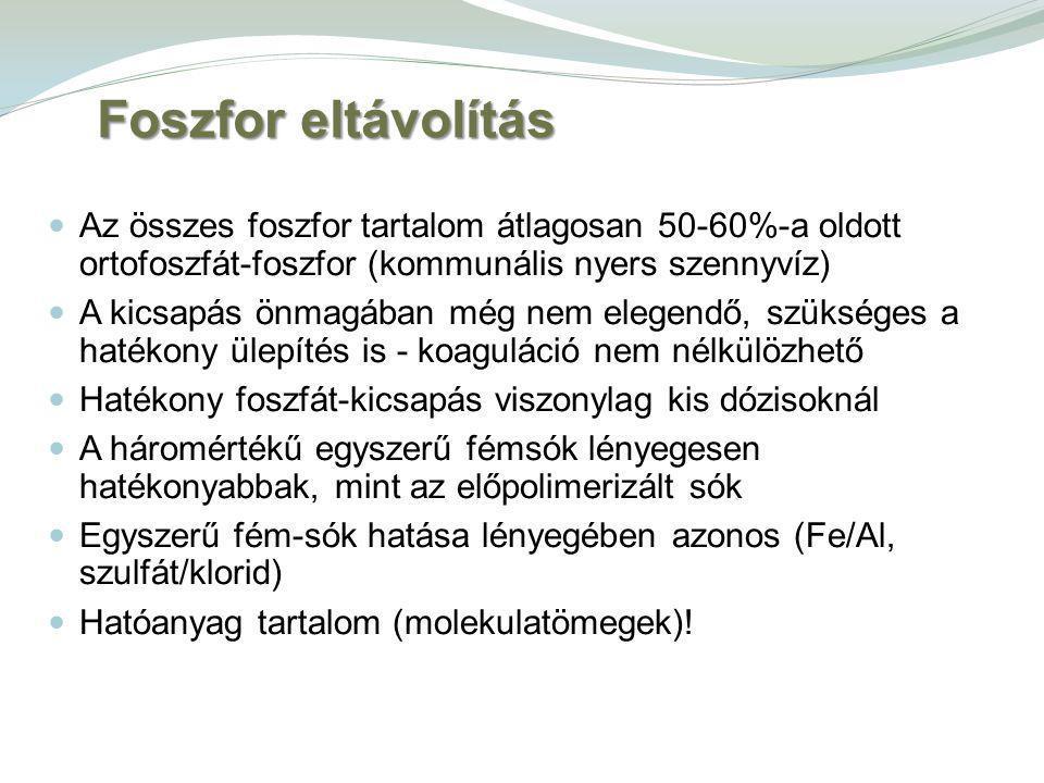Foszfor eltávolítás Az összes foszfor tartalom átlagosan 50-60%-a oldott ortofoszfát-foszfor (kommunális nyers szennyvíz)