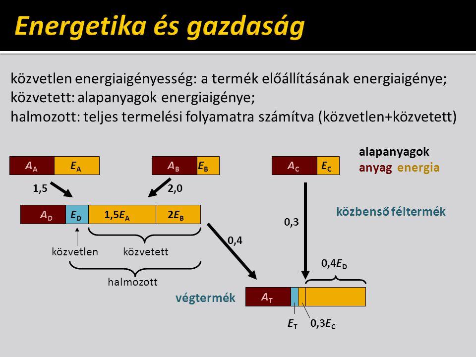 Energetika és gazdaság