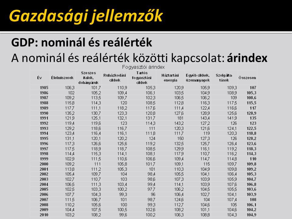 Gazdasági jellemzők GDP: nominál és reálérték A nominál és reálérték közötti kapcsolat: árindex