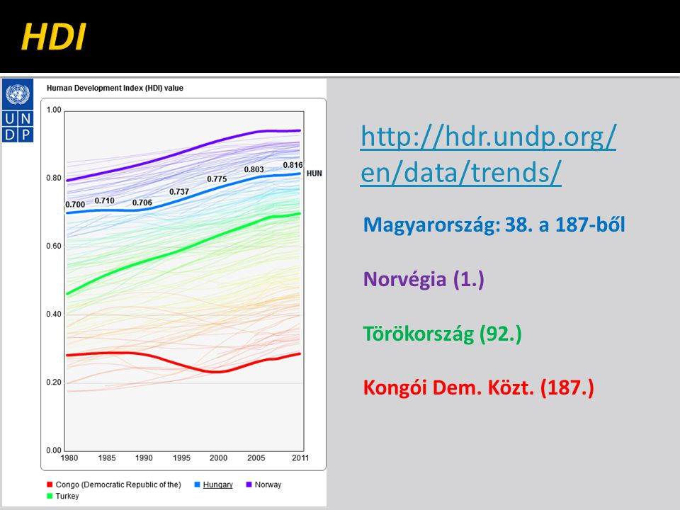 HDI http://hdr.undp.org/en/data/trends/ Magyarország: 38. a 187-ből