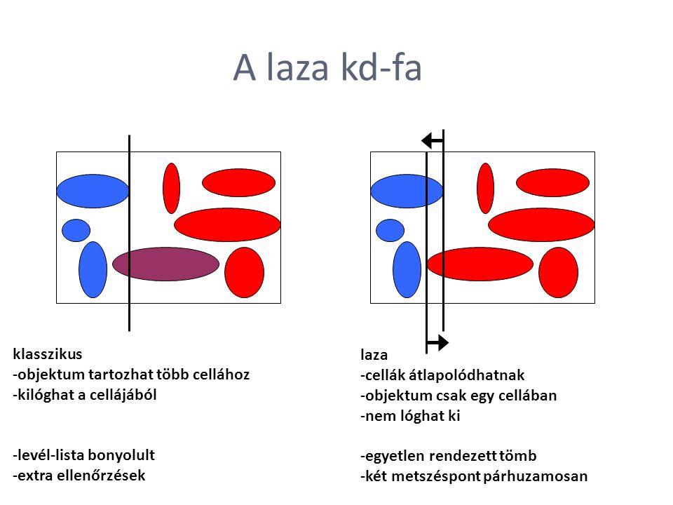 A laza kd-fa klasszikus objektum tartozhat több cellához