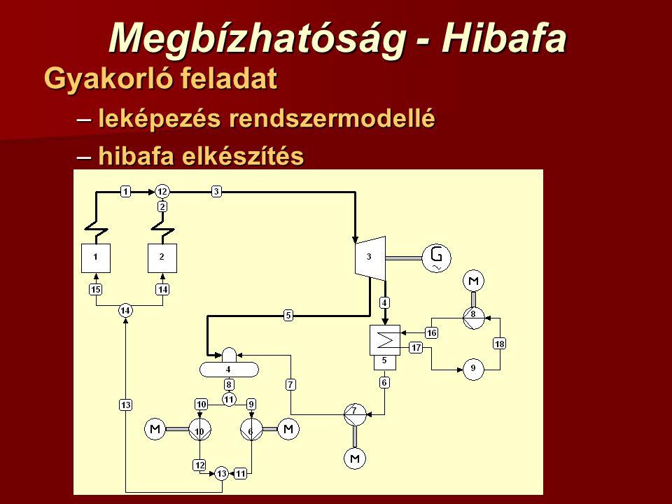 Megbízhatóság - Hibafa
