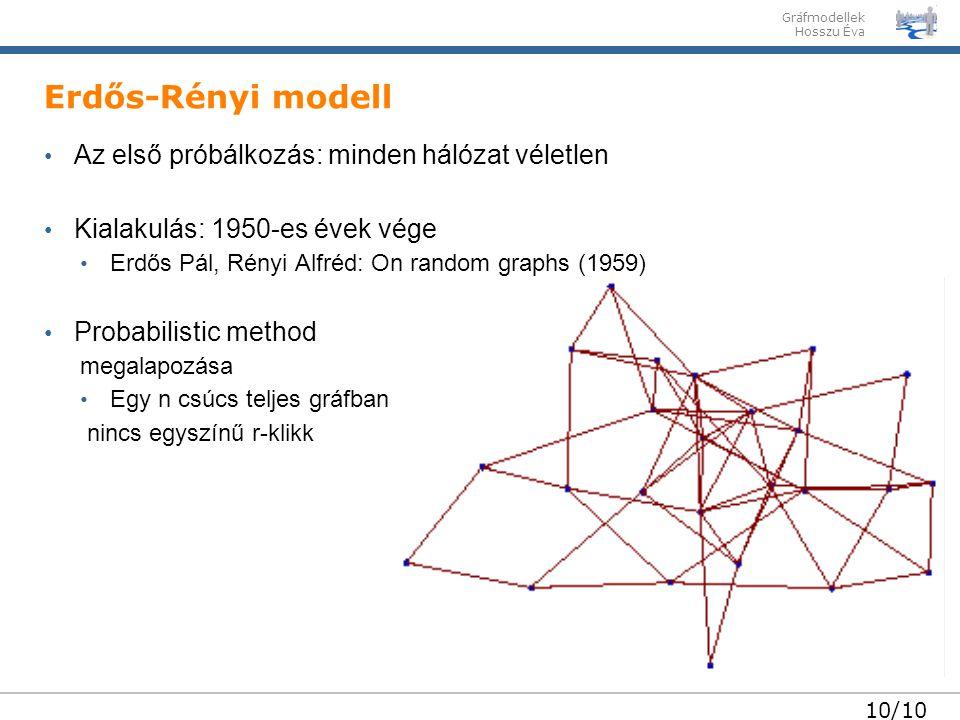 Erdős-Rényi modell Az első próbálkozás: minden hálózat véletlen