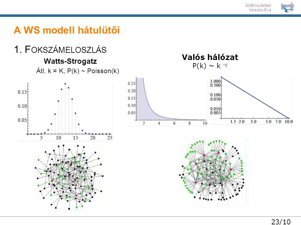 A WS modell hátulütői 1. Fokszámeloszlás Watts-Strogatz Valós hálózat