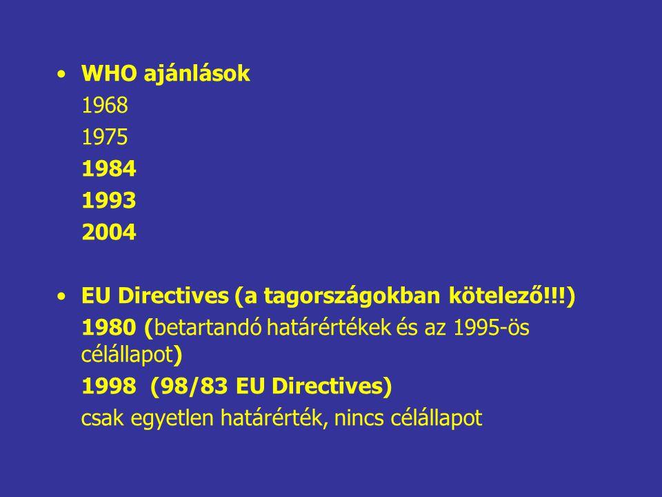 WHO ajánlások 1968. 1975. 1984. 1993. 2004. EU Directives (a tagországokban kötelező!!!)