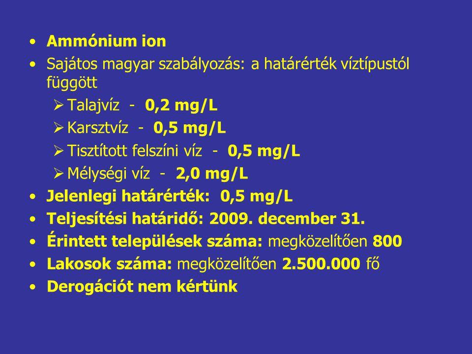 Ammónium ion Sajátos magyar szabályozás: a határérték víztípustól függött. Talajvíz - 0,2 mg/L. Karsztvíz - 0,5 mg/L.