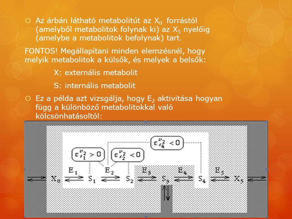 Az árbán látható metabolitút az X0 forrástól (amelyből metabolitok folynak ki) az X5 nyelőig (amelybe a metabolitok befolynak) tart.