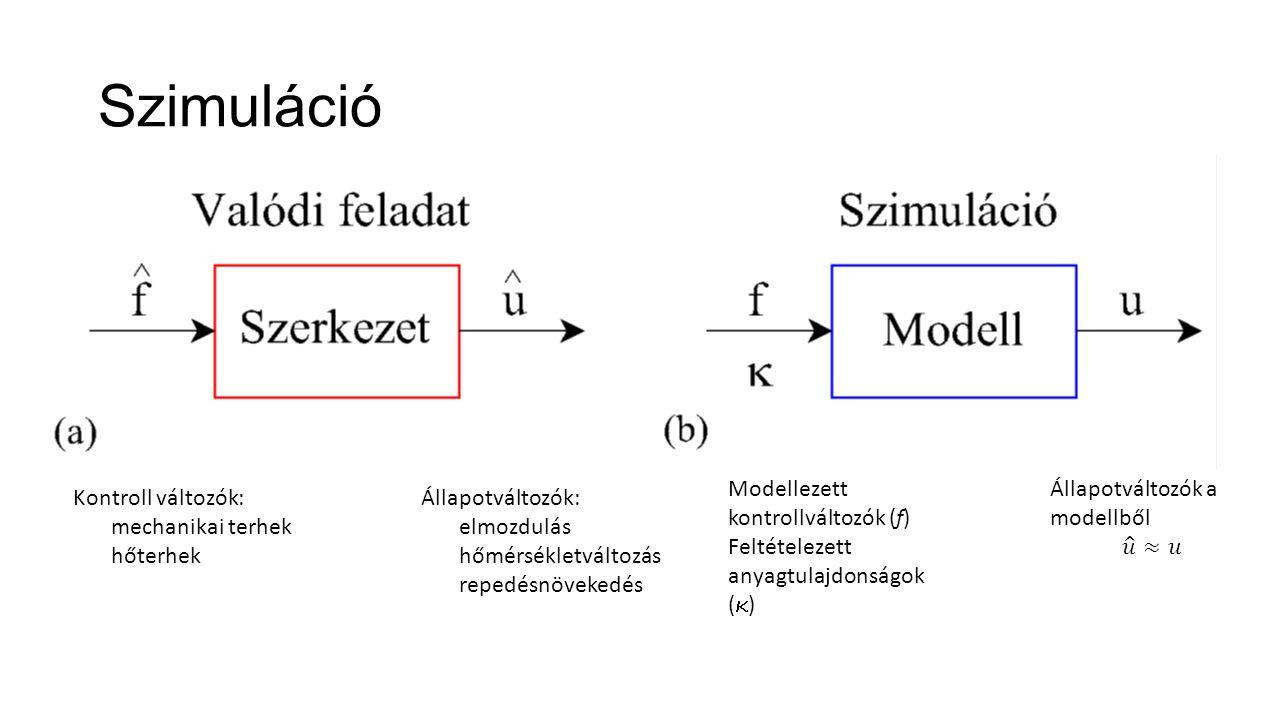 Szimuláció Modellezett kontrollváltozók (f) Feltételezett